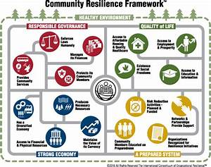 ICOR | Community Resilience Frameworks