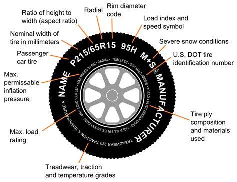 tire code wikipedia