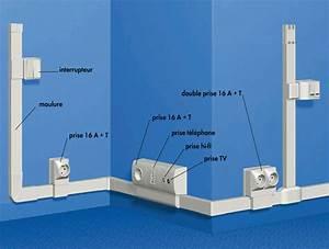 Goulotte Electrique Avec Prise : comment tendre son installation lectrique ~ Mglfilm.com Idées de Décoration
