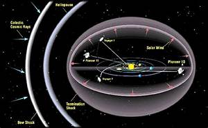 Voyager 1 Current Position Map