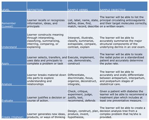 blooms taxonomy chart blooms taxonomy education