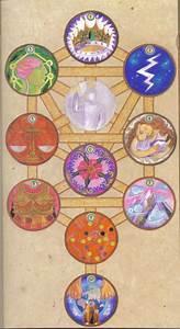 Tree Of Life Sephiroth Diagram