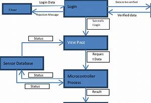 Block Diagram Of Android App And Its Interfacing