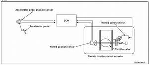 Nissan Rogue Service Manual  Component Parts