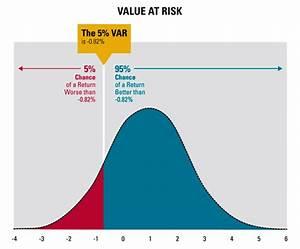 Value At Risk Berechnen Beispiel : alternatives for measuring risk thinkadvisor ~ Themetempest.com Abrechnung