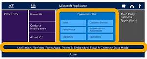 Healthcare Costs Chart Microsoft Dynamics 365 Costs Overview And What This New