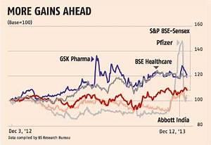 Pharma MNCs: Pricing, regulatory clarity a boost ...