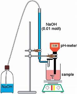 Setup Of The Titration Experiment