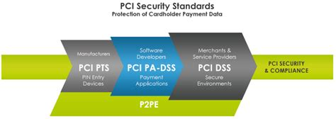 Pci Dss Overview Sc2labs