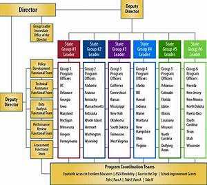 Oss Structure And Leadership