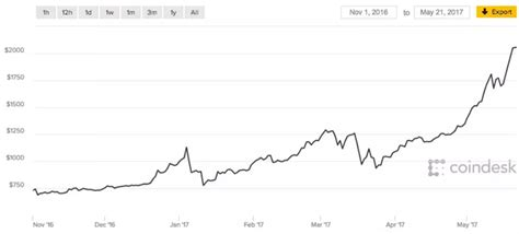bitcoin    invest  bitcoin  india quora