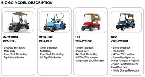 What Year Ezgo Golf Carts