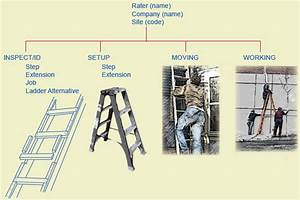 Elcosh   Preventing Falls From Ladders In Construction  A Guide To Training Site Supervisors