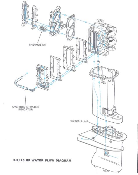 outboard motor water flow diagram http