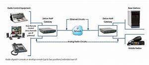 Model 6300 - Roip Gateway - Radio Control