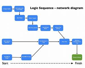 activity network diagram template - 7 best images of building network diagram wireless