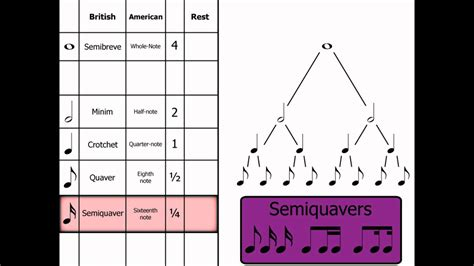 Music Theory Note Names, Rests & Dotted Notes Youtube