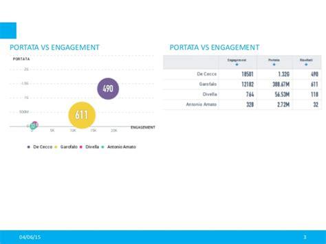 transfert de si鑒e social report analisi mercato pasta 04 giugno 2015
