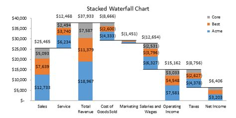waterfall excel template the new waterfall chart in excel 2016 peltier tech