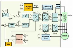 Microcontrollers For Washing Machines