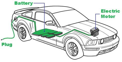 Electric Car Battery by All You Want To About Electric Vehicle Batteries
