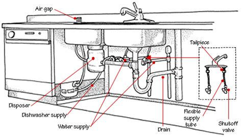 3 compartment sink plumbing diagram diagram pipes under sink