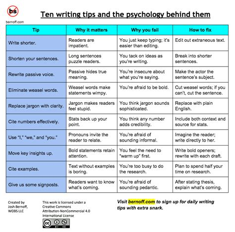 How To Describe Your Writing Skills On A Resume by Writing Tips And The Why Them 171 Unleaded Fuel