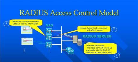 Aradial Network Diagram