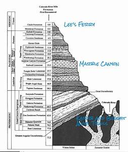 Grand Canyon Rafting - Part 1
