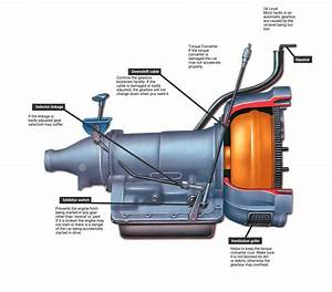 Automatic Transmission Faults