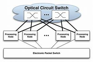 Enabling Circuit Switching