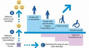 A Diagram Illustrating The Need For Universal Design In All Parts Of Life