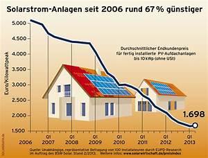 Rechnet Sich Eine Solaranlage : preise f rderung im photovoltaik rechner ~ Markanthonyermac.com Haus und Dekorationen