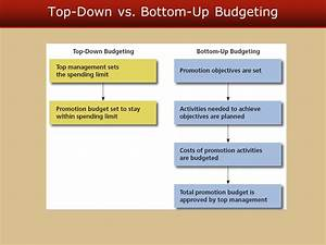 Top Budget : establishing objectives and budgeting for the promotional program ppt download ~ Gottalentnigeria.com Avis de Voitures
