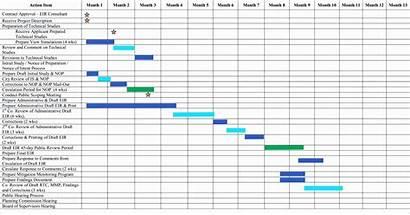 Gantt Chart Excel 2007 Template Create Templates
