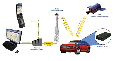 The Benefits Of Gps Tracking Technology To Society