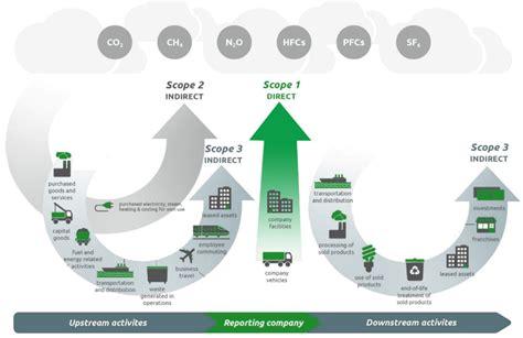 scope  science based targets webinar qa carbon