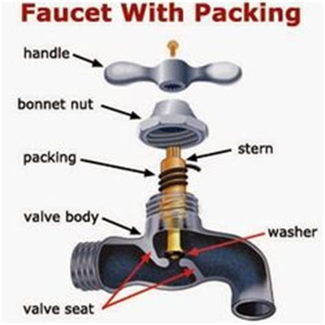 replacing outdoor faucet packing 1000 images about random printables on