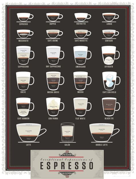 But what is a ristretto and how are these highly debated shots made? Pin by Vidcha on espresso drinks | Espresso drinks, Coffee chart, Coffee drinks