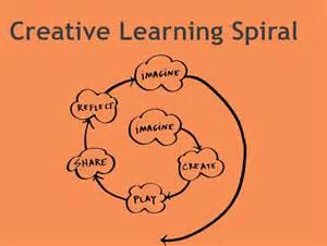 Creative Learning Strategies