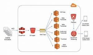 Messaging Fanout Pattern For Serverless Architectures