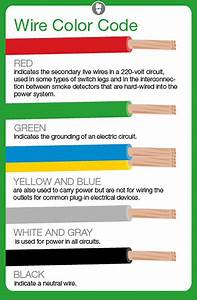 Electrical Wires Color Codes And Its Purposes