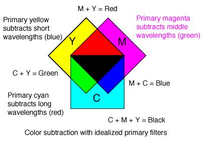 what are the subtractive primary colors it502 intermediate web design history of color theory