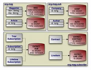 Apache Openjpa 2 0 User U0026 39 S Guide