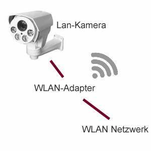 Wlan Zu Lan Adapter : wlan nachr sten f r lan ip kameras wlan f r jede ethernet ip kamera nachr sten wifi adapter ~ Frokenaadalensverden.com Haus und Dekorationen