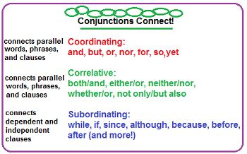 Conjunction In English Use, Rules & Practice Studycom