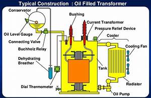 What Is The Use Of A Conservator In Transformer