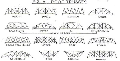 pictures   types  bridge