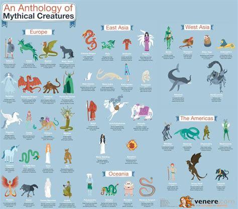 fantasy  anthology  mythical creatures