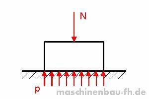 Druckspannung Berechnen : fl chenpressung berechnen metallteile verbinden ~ Themetempest.com Abrechnung